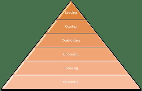 Engagement Pyramide nach Rosenblatt