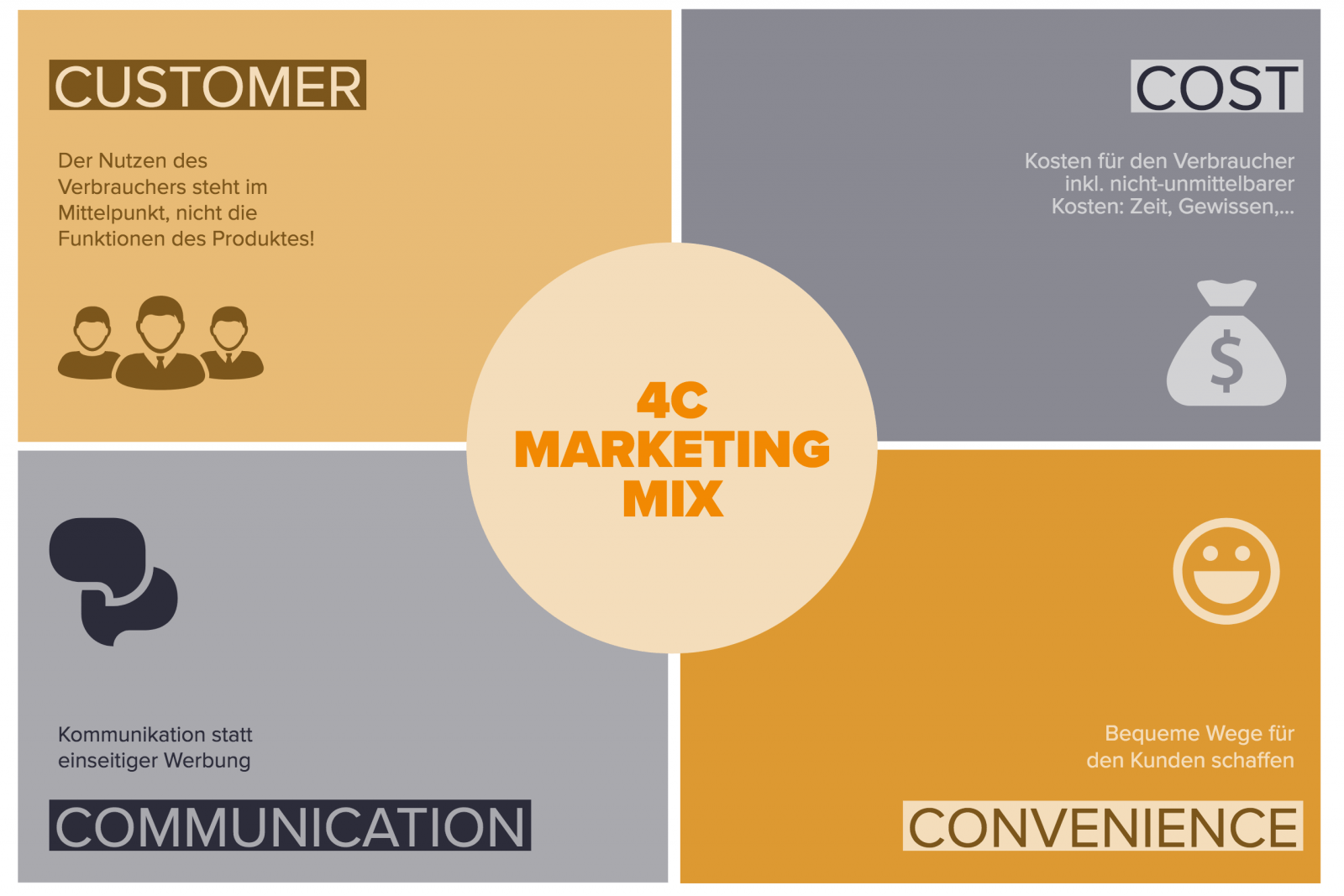 4C Marketing Mix Modell