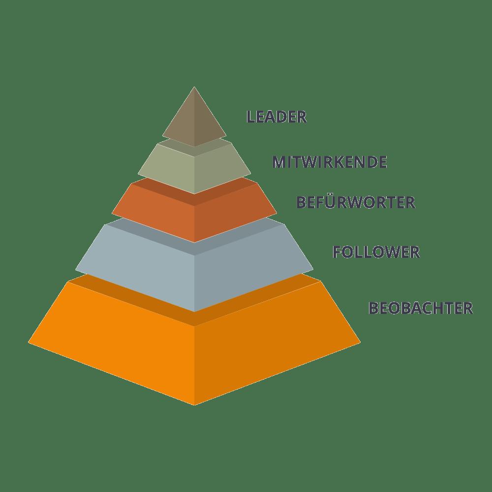 Engagement Pyramide