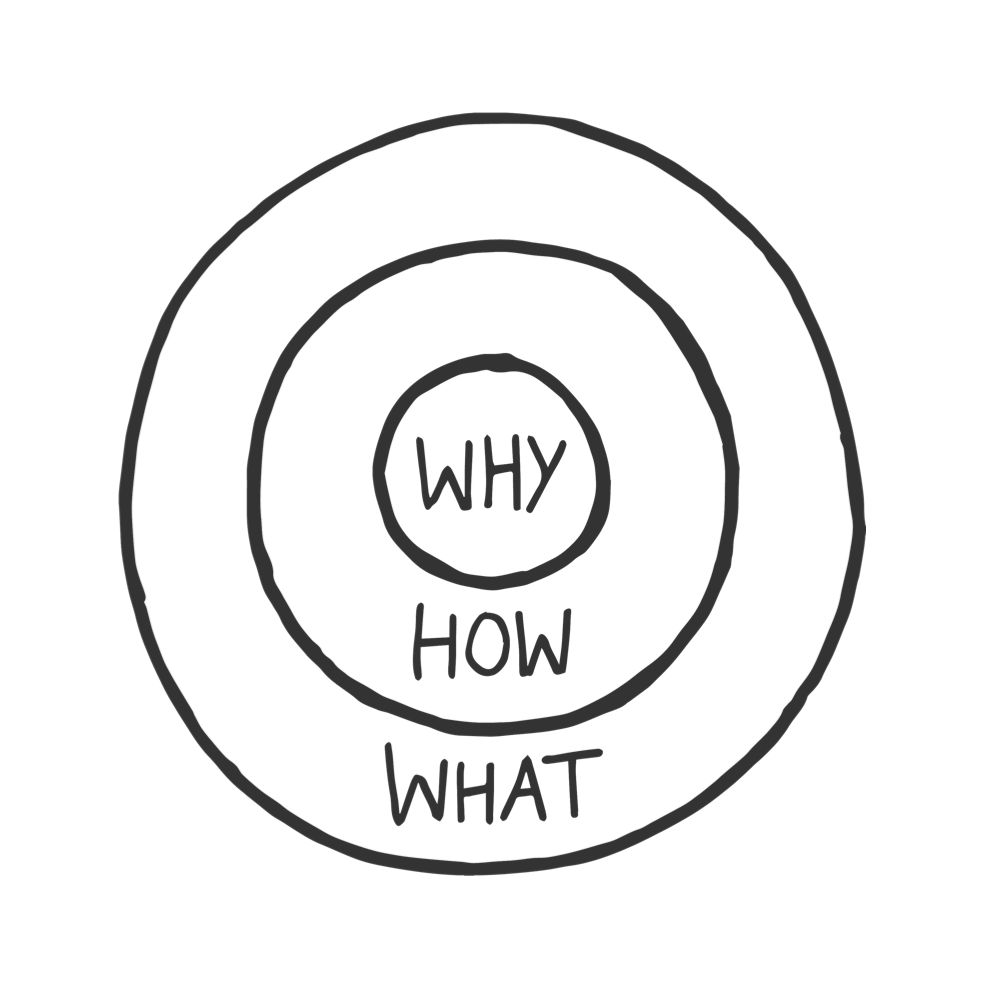The Golden Circle of Simon Sinek
